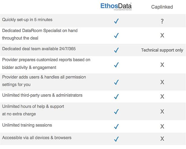 EthosData vs Caplinked - data room comparison v1