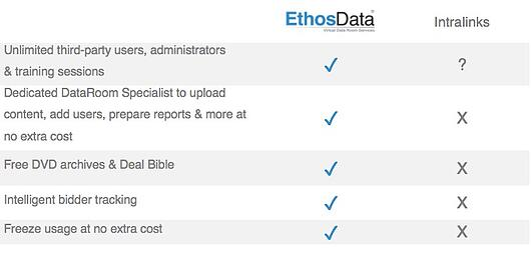 Intralinks - dataroom comparison 3