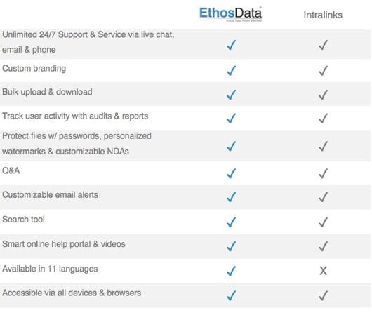 Intralinks - dataroom comparison article