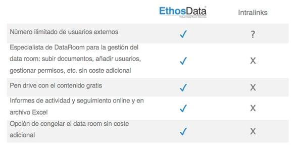 Comparacion EthosData data room vs Intralinks - espanol 3