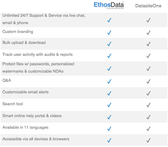 ethosdata dataroom vs merrill comparison features 1-2