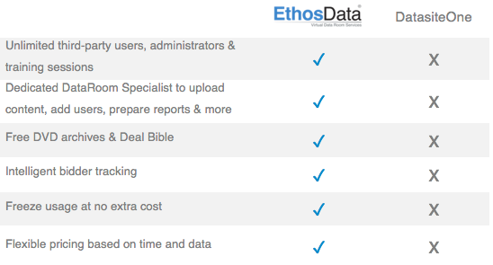 ethosdata dataroom vs merrill comparison features 3